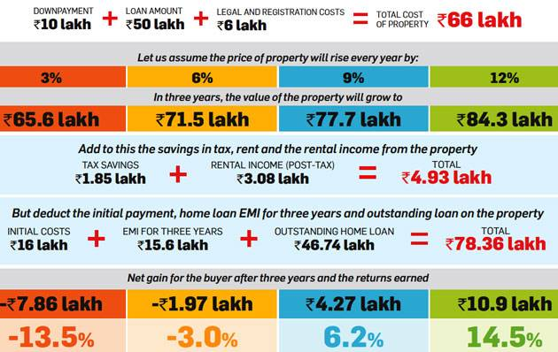 NRIs : Is real estate in India not a good investment right now?